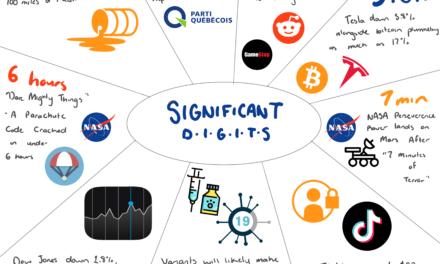 Significant Digits [02/18/21-02/25/21]